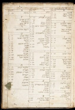A list of Talmudic references in Kilbye's hand in his copy of Aron of Pesaro, Sefer Toledot.